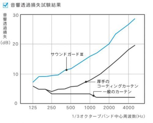 防音カーテングラフ