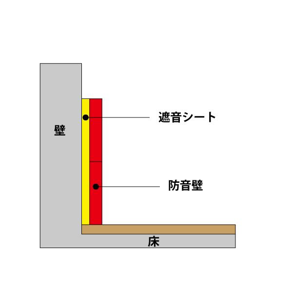 遮音シートと防音壁