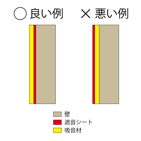 遮音シート貼り方